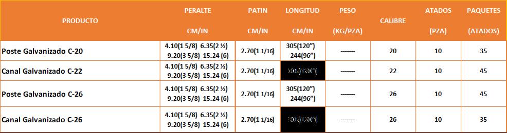 Tabla medidas de Canales y Postes Construcción Ligera